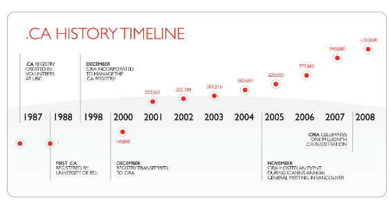 .ca history timeline