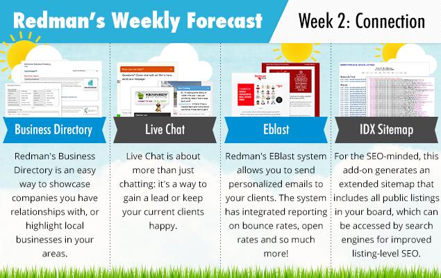 forecast-week2-promo