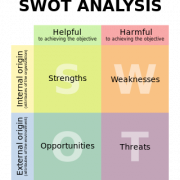 SWOT Your Brand